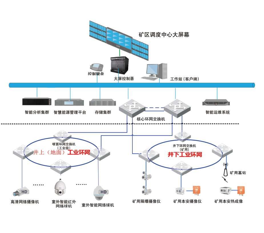 智能视频识别系统