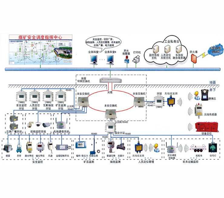 KJ379X型煤矿安全监控系统